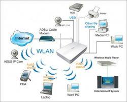 Hálózati eszközök